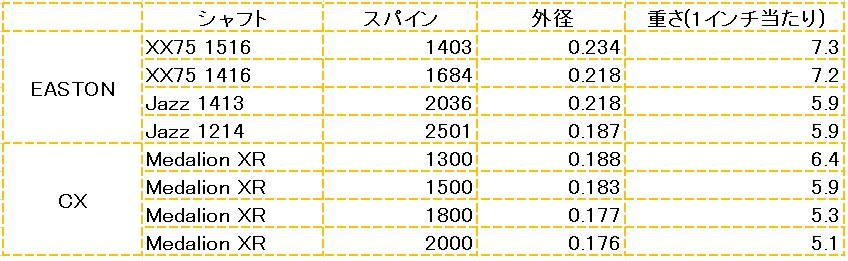 低ポンド比較表
