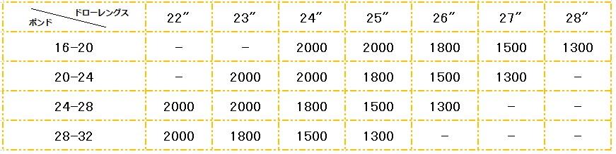 低ポンドチャート表