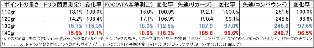 x10_tecon_point_chart