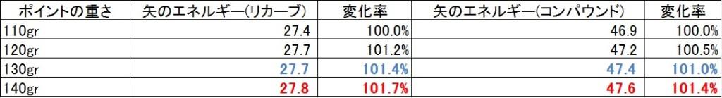 x10_tecon_point_energy_chart